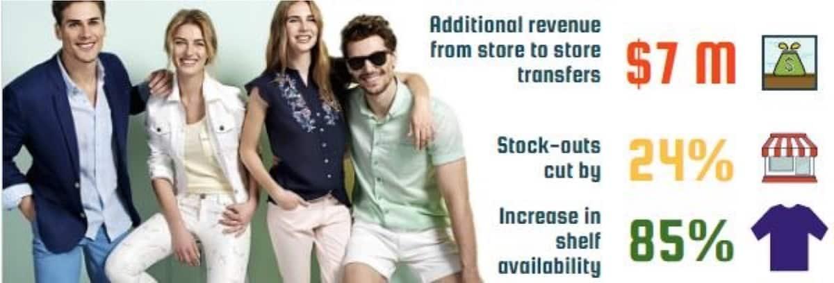 solvoyo-casestudy-defacto-apparel-retail-2