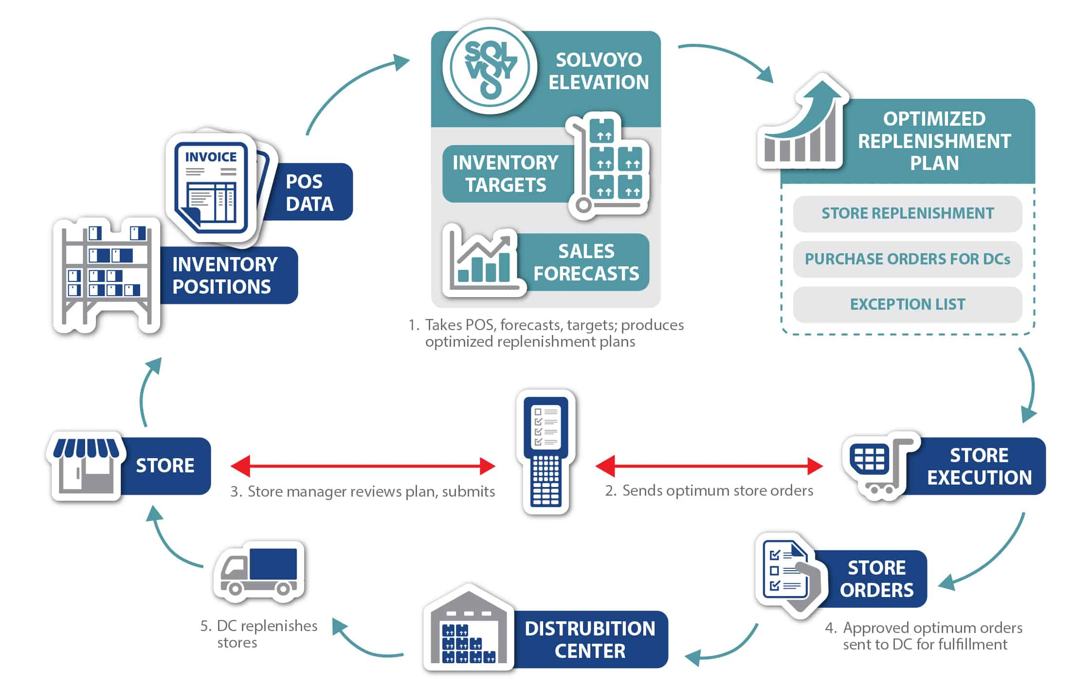 Solvoyo-Automated-Supply-Chain-Planning-Diagram