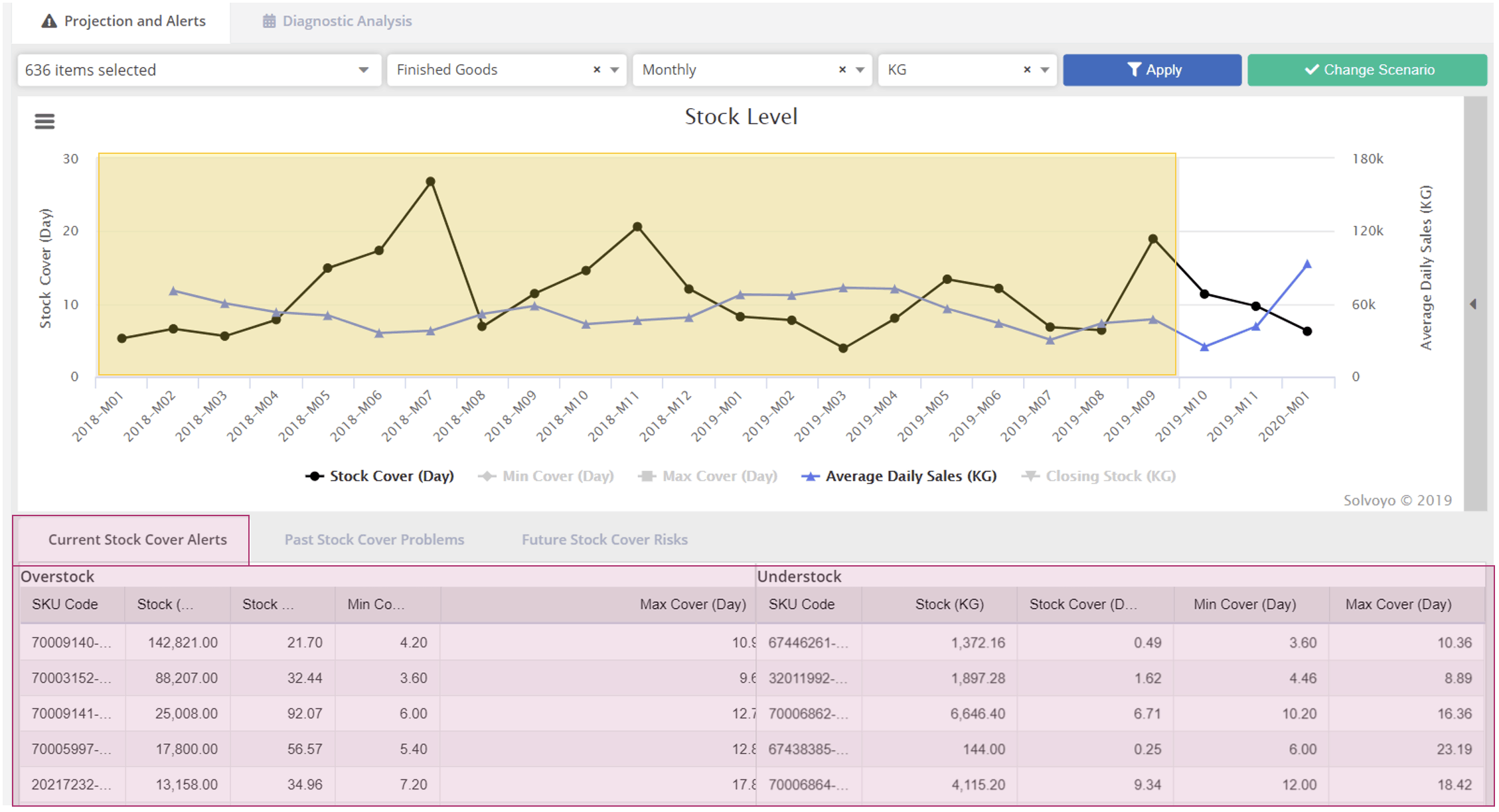 Demand Planning Dashboard 1