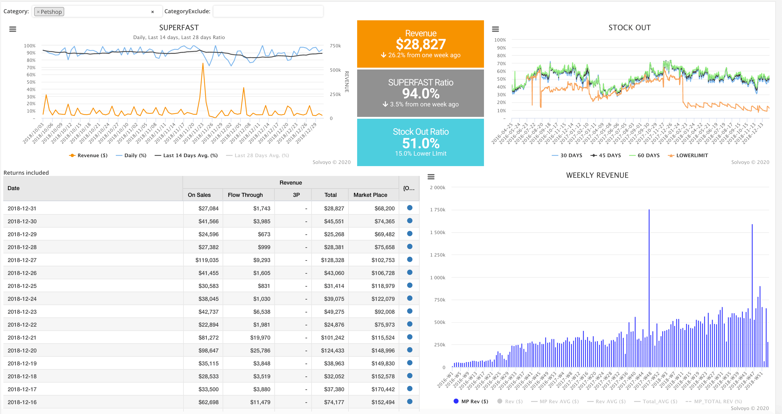Dashboard for tracking same-day deliveries and stock-outs
