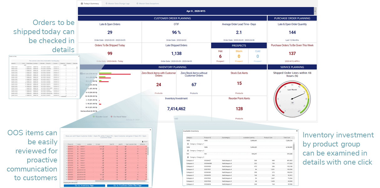 Exceptions & Alerts dashboard