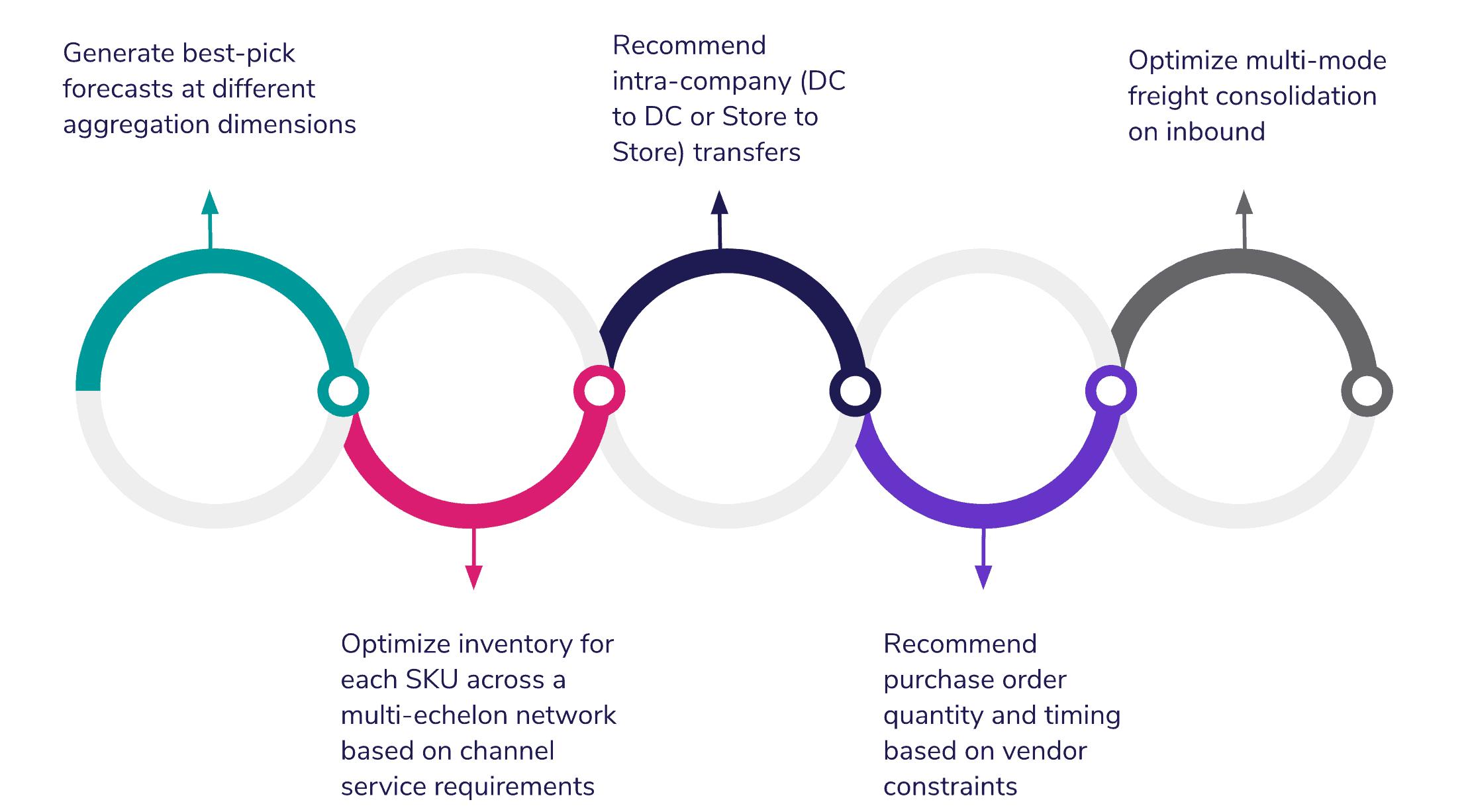 Omnichannel planning software