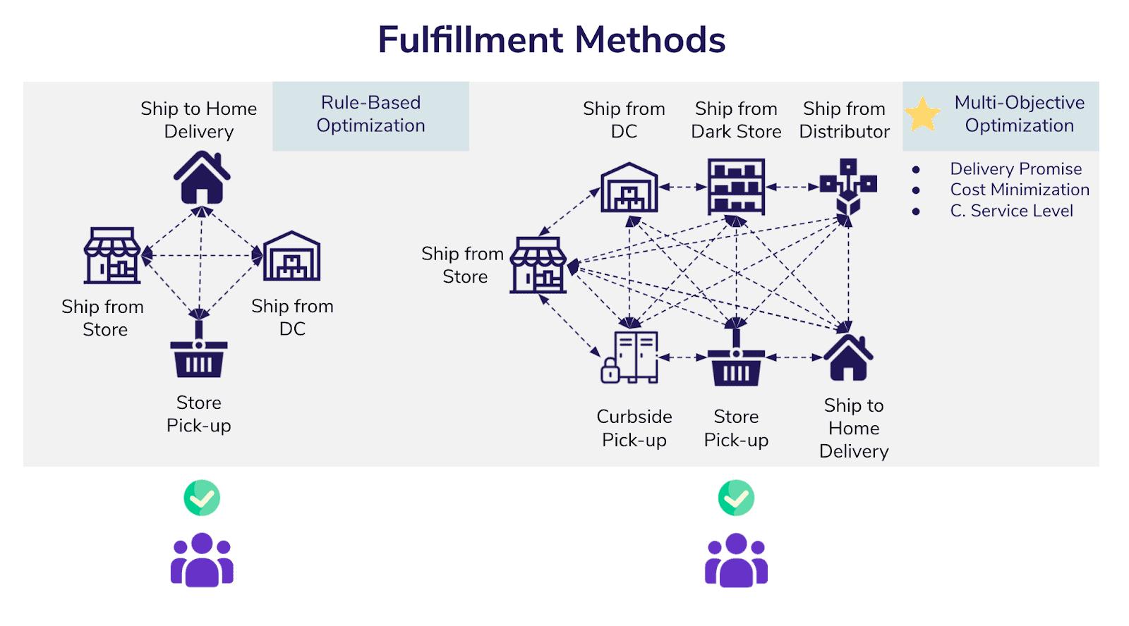 Fulfillment Methods